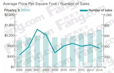 【统计】纽约曼哈顿房价走势 10年来涨了多少?