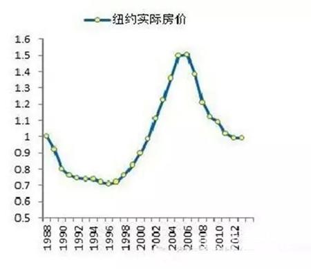 从美国房价发展史总结:比崩盘更可怕的 是你一直没买房!